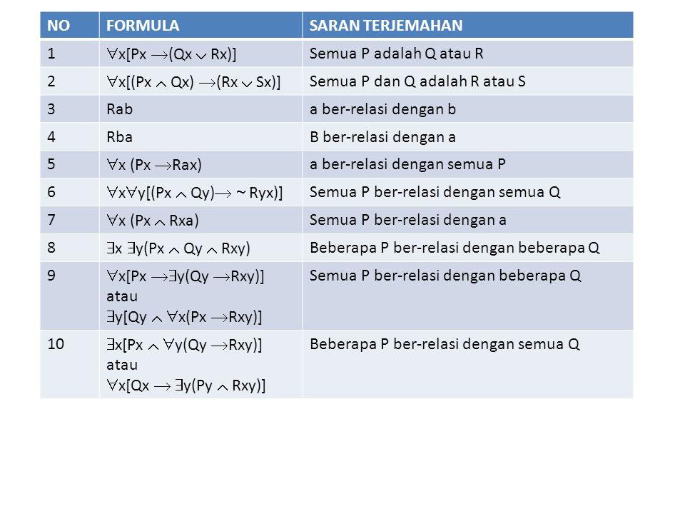 NO FORMULA. SARAN TERJEMAHAN. 1. x[Px (Qx  Rx)] Semua P adalah Q atau R. 2. x[(Px  Qx) (Rx  Sx)]